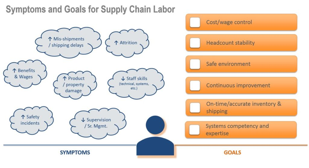 Symptoms and Goals for Supply Chain Labor