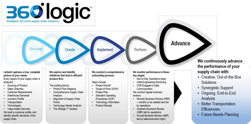 360 Logic Process