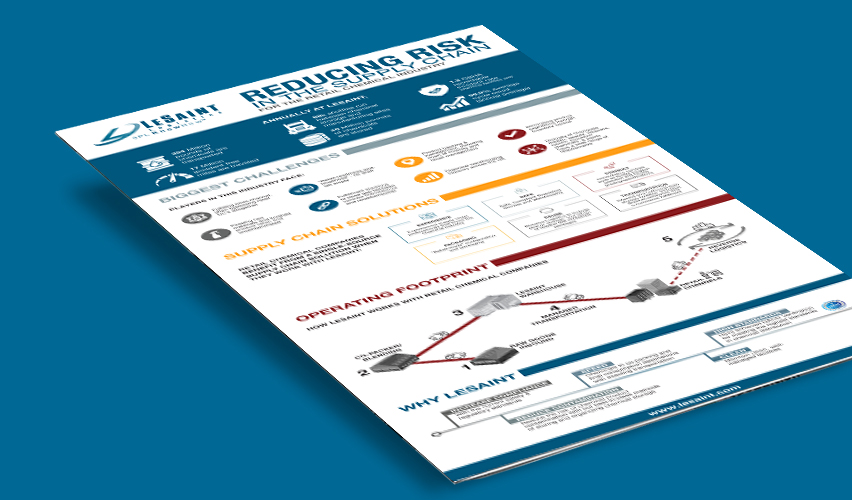 Retail Chemical Industry Infographic