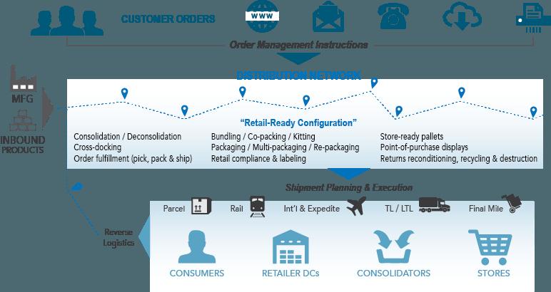 Omni Channel Fulfillment Solutions Diagram